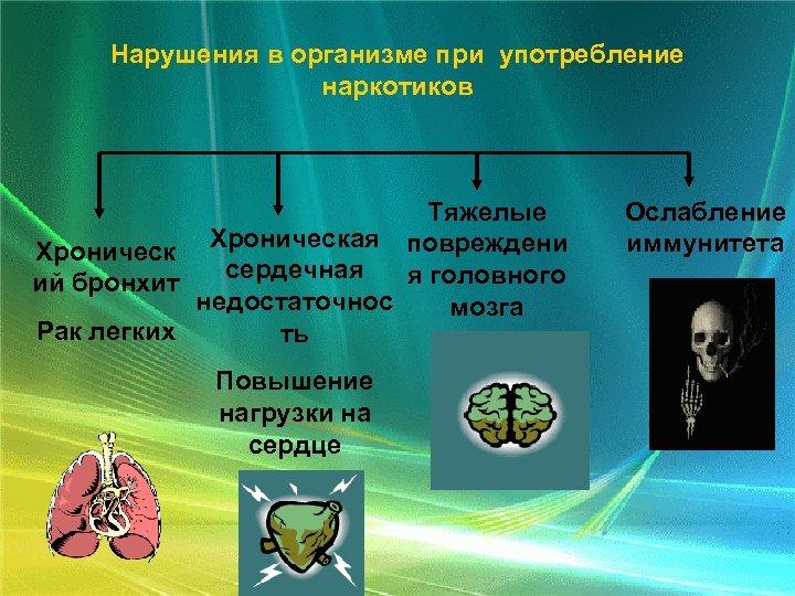 Нарушения в организме при употребление наркотиков Тяжелые Хроническая повреждени сердечная я головного ий бронхит