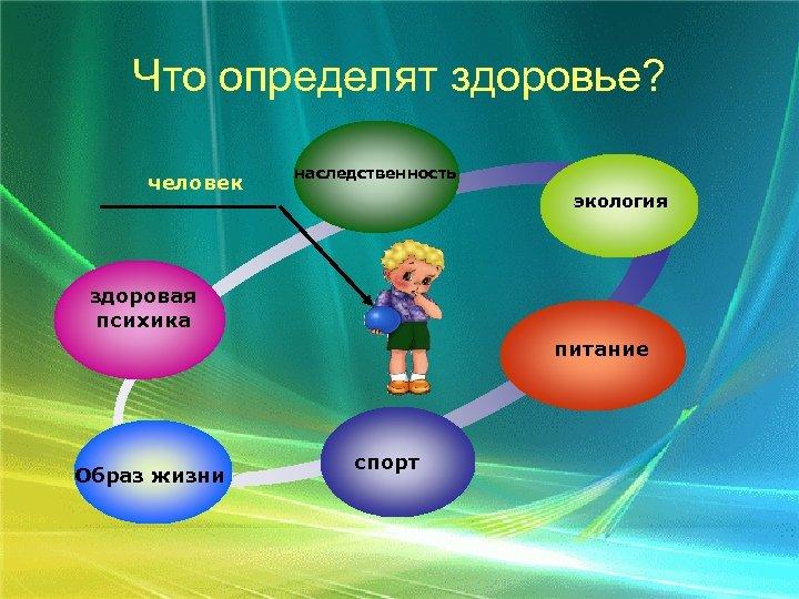 Что определят здоровье? человек наследственность экология здоровая психика питание Образ жизни спорт