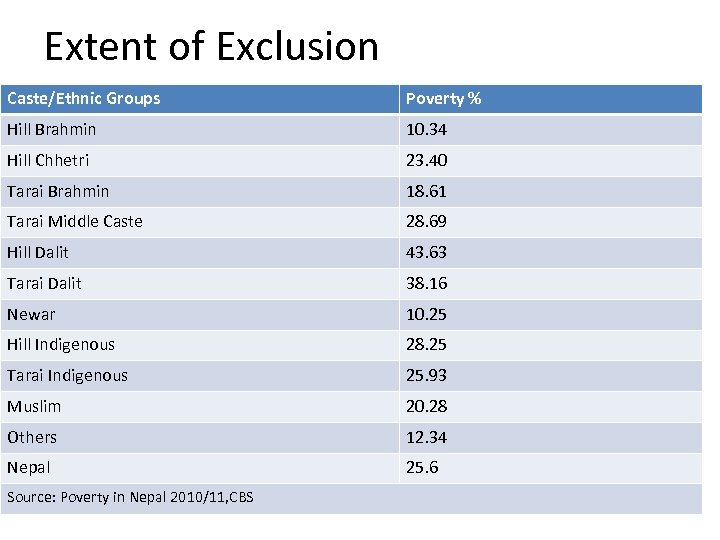 Extent of Exclusion Caste/Ethnic Groups Poverty % Hill Brahmin 10. 34 Hill Chhetri 23.