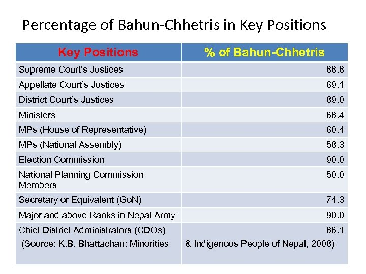 Percentage of Bahun-Chhetris in Key Positions % of Bahun-Chhetris Supreme Court's Justices 88. 8