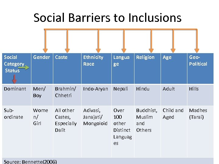 Social Barriers to Inclusions Social Category Status Gender Caste Ethnicity Race Dominant Men/ Boy