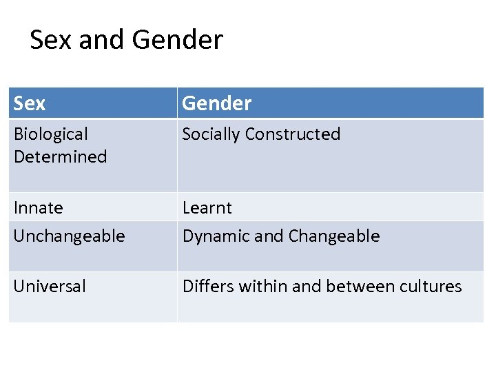 Sex and Gender Sex Gender Biological Determined Socially Constructed Innate Unchangeable Learnt Dynamic and