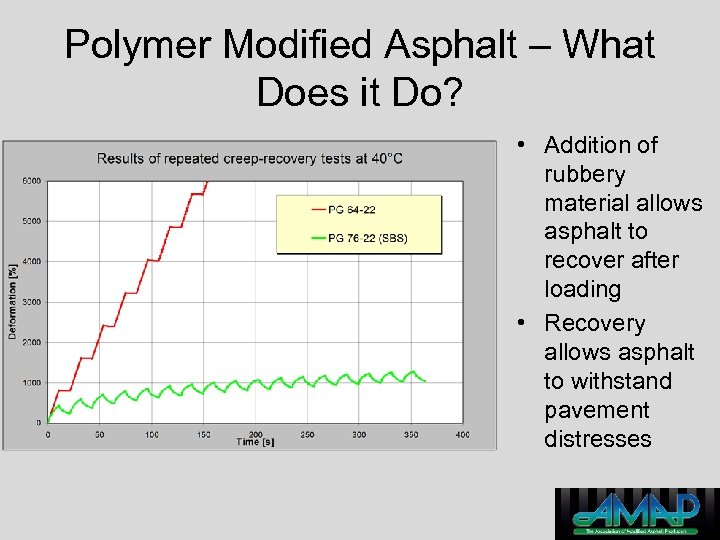 Polymer Modified Asphalt – What Does it Do? • Addition of rubbery material allows
