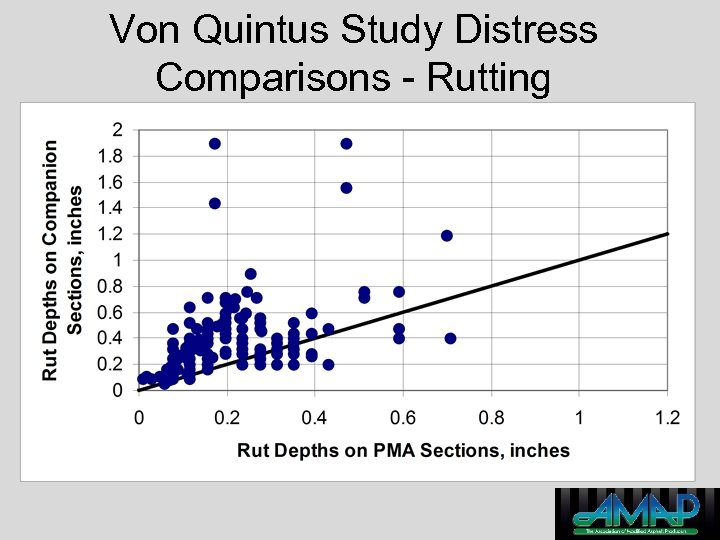 Von Quintus Study Distress Comparisons - Rutting