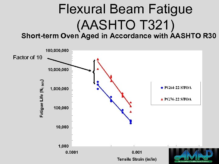 Flexural Beam Fatigue (AASHTO T 321) Short-term Oven Aged in Accordance with AASHTO R