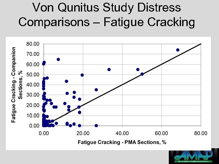 Von Qunitus Study Distress Comparisons – Fatigue Cracking