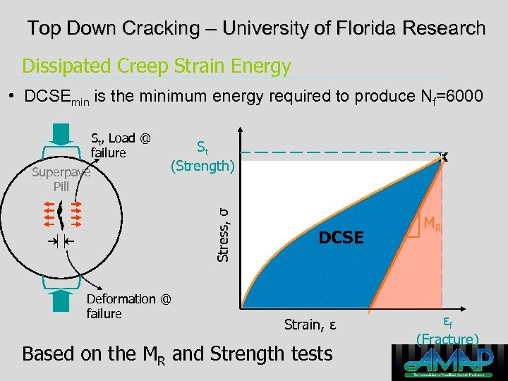 Top Down Cracking – University of Florida Research Dissipated Creep Strain Energy • DCSEmin
