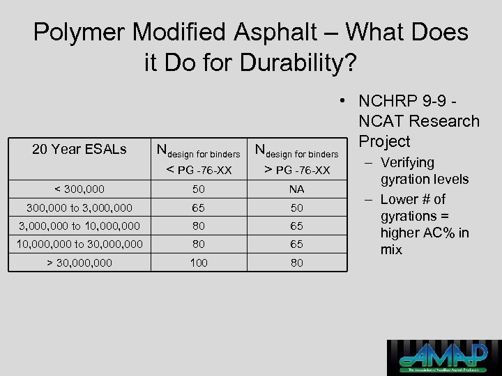 Polymer Modified Asphalt – What Does it Do for Durability? 20 Year ESALs Ndesign