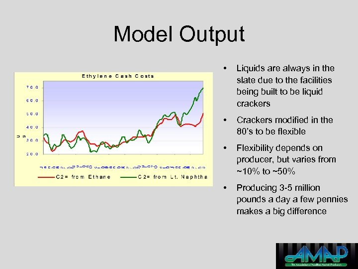 Model Output • Liquids are always in the slate due to the facilities being