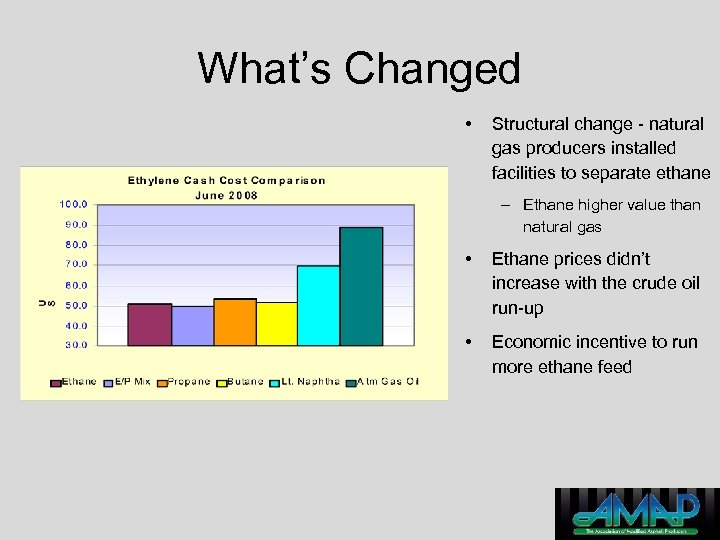 What's Changed • Structural change - natural gas producers installed facilities to separate ethane