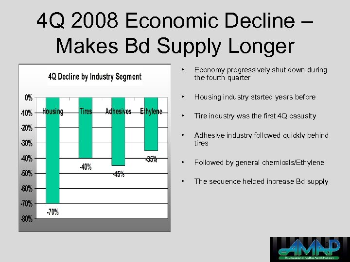 4 Q 2008 Economic Decline – Makes Bd Supply Longer • Economy progressively shut