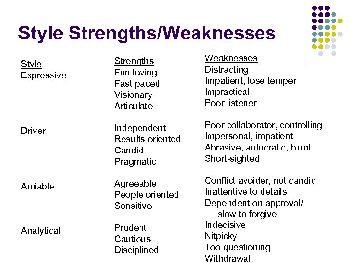 Style Strengths/Weaknesses Style Expressive Strengths Fun loving Fast paced Visionary Articulate Weaknesses Distracting Impatient,