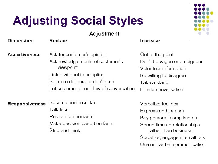 Adjusting Social Styles Adjustment Dimension Reduce Increase Assertiveness Ask for customer's opinion Acknowledge merits