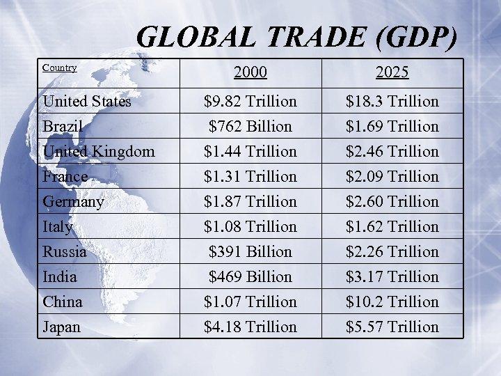 GLOBAL TRADE (GDP) Country 2000 2025 United States Brazil United Kingdom $9. 82 Trillion