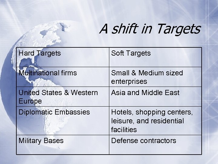 A shift in Targets Hard Targets Soft Targets Multinational firms Small & Medium sized