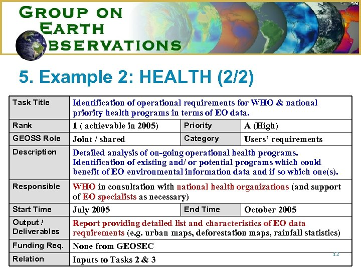 5. Example 2: HEALTH (2/2) Task Title Rank GEOSS Role Description Responsible Identification of