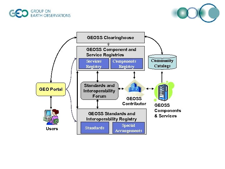 GEOSS Clearinghouse GEOSS Component and Service Registries Services Components Registry GEO Portal Users Standards