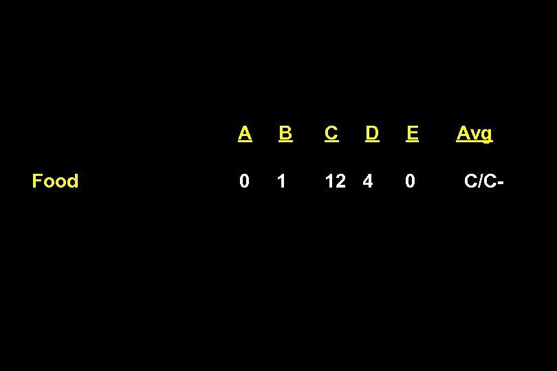 A Food B C D 0 1 12 4 E 0 Avg C/C-