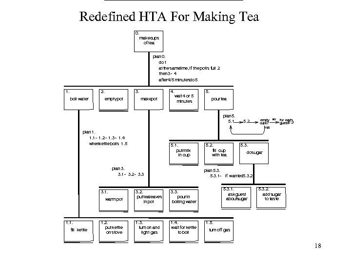 Redefined HTA For Making Tea 0. makecups of tea plan 0. do 1 atthe