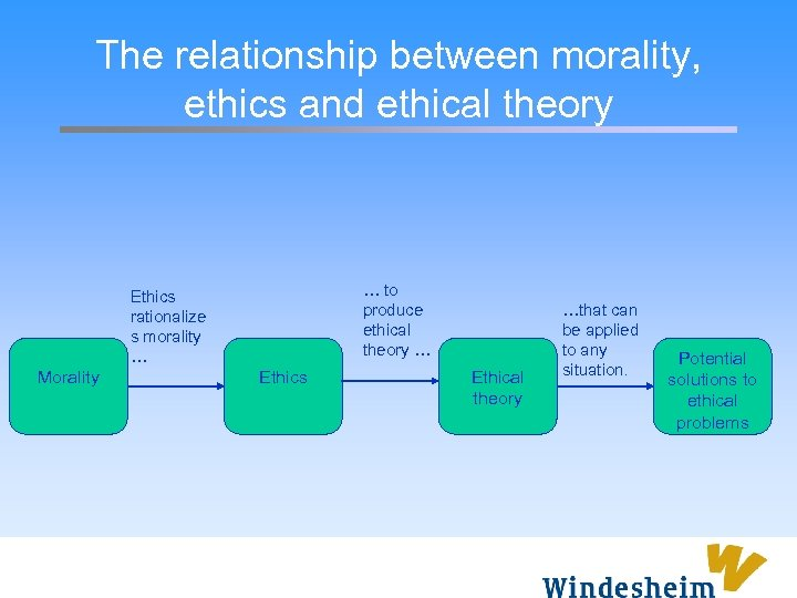 define at least two ethical theories in your paper and explore the impact that ethical practices hav Making good ethical decisions requires a trained sensitivity to ethical issues and a practiced method for exploring the ethical aspects of a decision and weighing the considerations that should impact our choice of a course of action.