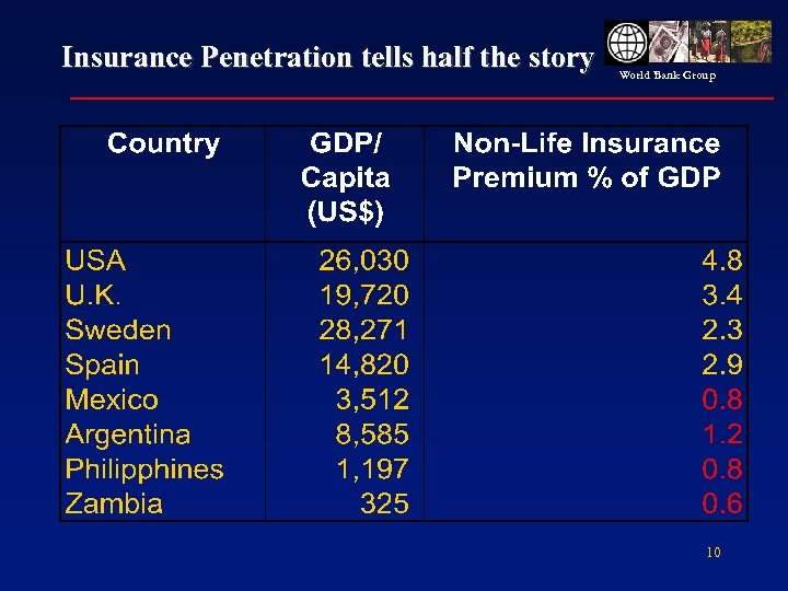 Insurance Penetration tells half the story World Bank Group 10