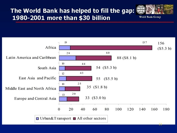 The World Bank has helped to fill the gap: 1980 -2001 more than $30