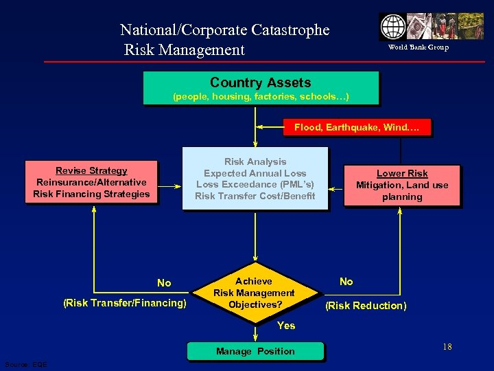 National/Corporate Catastrophe Risk Management World Bank Group Country Assets (people, housing, factories, schools…) Flood,
