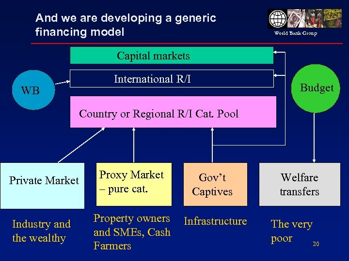 And we are developing a generic financing model World Bank Group Capital markets WB