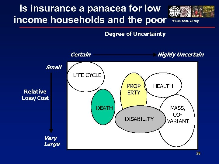 Is insurance a panacea for low income households and the poor World Bank Group