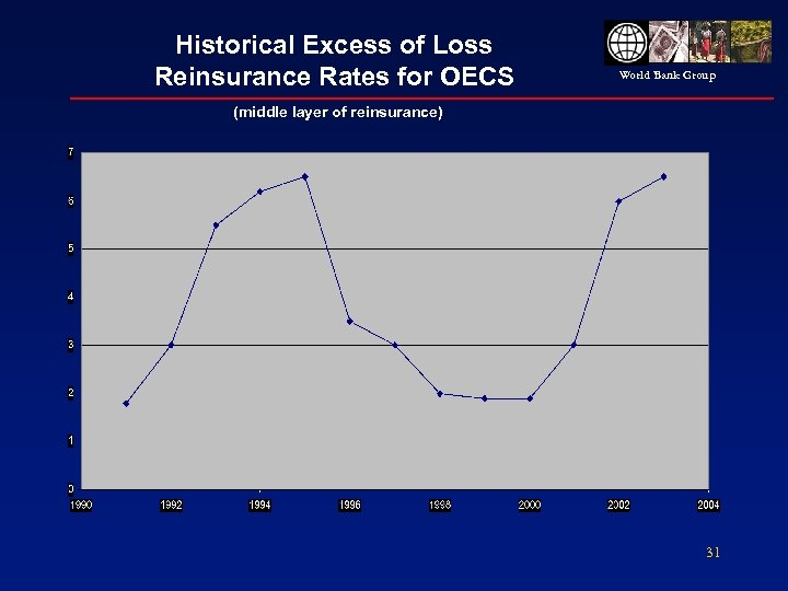 Historical Excess of Loss Reinsurance Rates for OECS World Bank Group (middle layer of