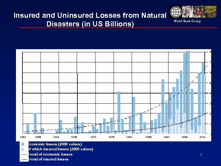 Insured and Uninsured Losses from Natural Disasters (in US Billions) World Bank Group US$