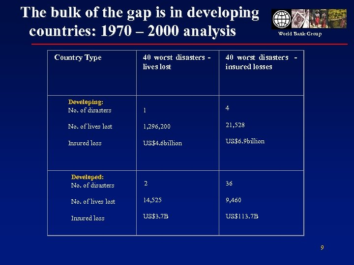 The bulk of the gap is in developing countries: 1970 – 2000 analysis Country