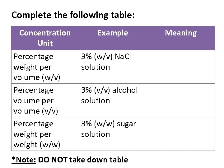 Complete the following table: Concentration Unit Percentage weight per volume (w/v) Percentage volume per