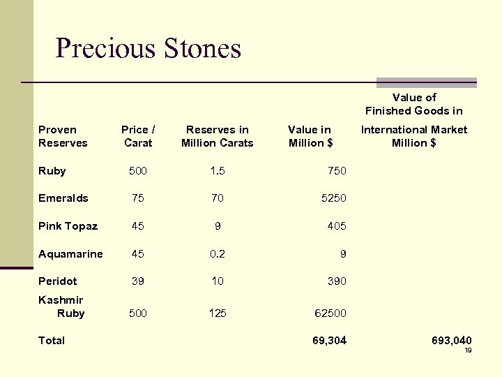 Precious Stones Value of Finished Goods in Proven Reserves Price / Carat Reserves in