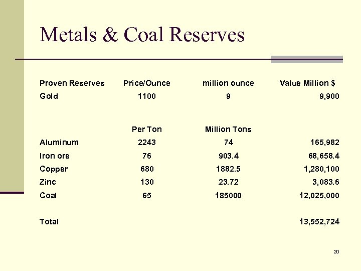 Metals & Coal Reserves Proven Reserves Price/Ounce million ounce 1100 9 Per Ton Million