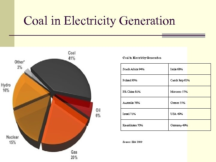 Coal in Electricity Generation South Africa 94% India 68% Poland 93% Czech Rep 62%