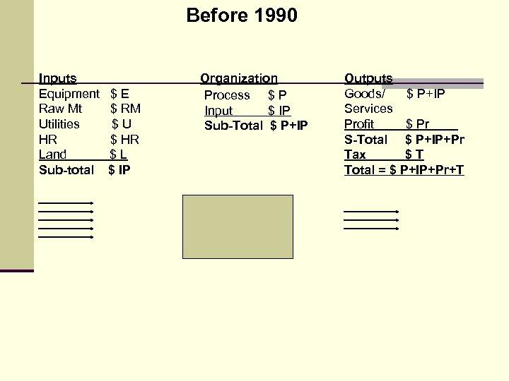 Before 1990 Inputs Equipment Raw Mt Utilities HR Land Sub-total $E $ RM $U