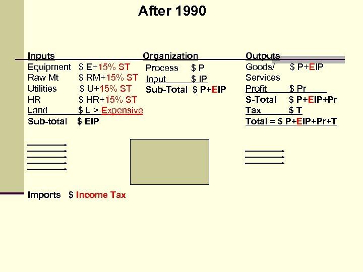 After 1990 Inputs Equipment Raw Mt Utilities HR Land Sub-total Organization $ E+15% ST