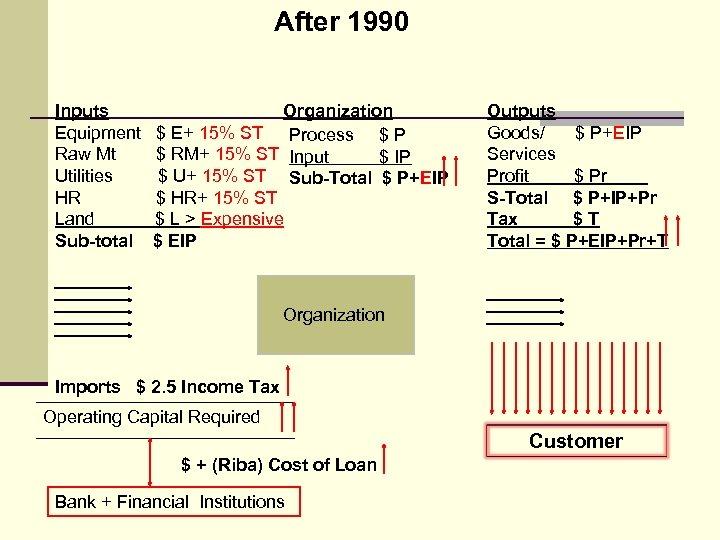 After 1990 Inputs Equipment Raw Mt Utilities HR Land Sub-total Organization $ E+ 15%