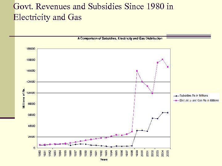 Govt. Revenues and Subsidies Since 1980 in Electricity and Gas