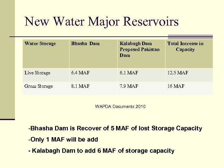 New Water Major Reservoirs Water Storage Bhasha Dam Kalabagh Dam Proposed Pakistan Dam Total