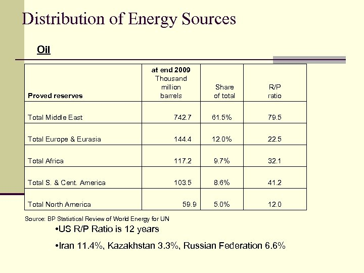 Distribution of Energy Sources Oil Proved reserves at end 2009 Thousand million barrels Total