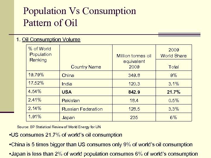 Population Vs Consumption Pattern of Oil 1. Oil Consumption Volume % of World Population
