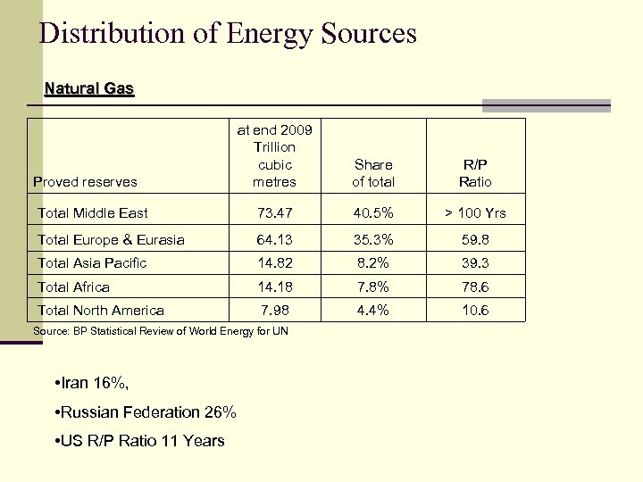 Distribution of Energy Sources Natural Gas at end 2009 Trillion cubic metres Share of