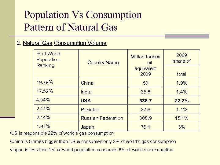 Population Vs Consumption Pattern of Natural Gas 2. Natural Gas Consumption Volume % of