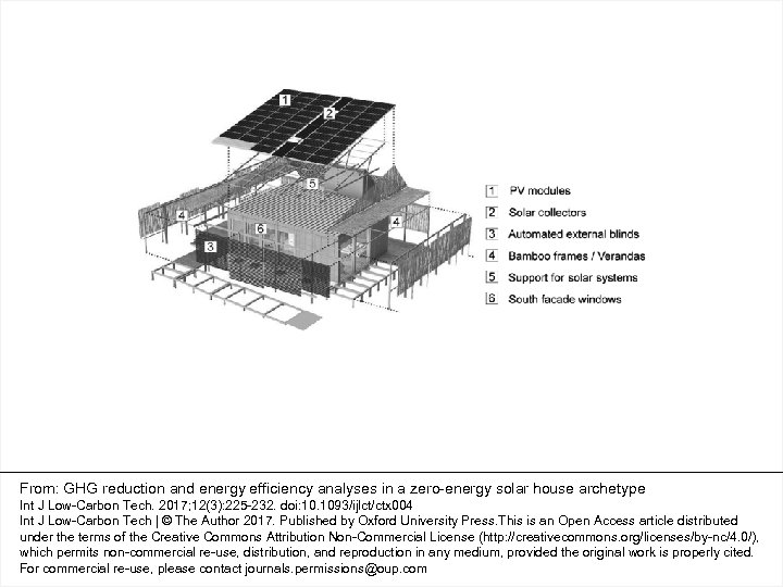 From: GHG reduction and energy efficiency analyses in a zero-energy solar house archetype Int