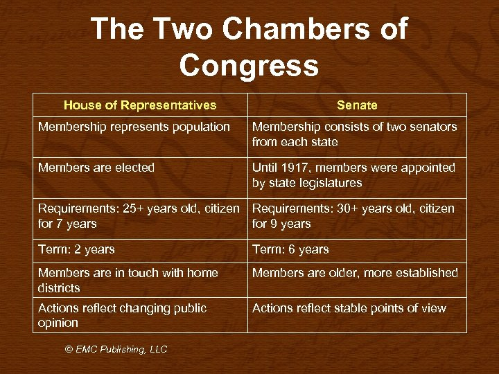 The Two Chambers of Congress House of Representatives Senate Membership represents population Membership consists