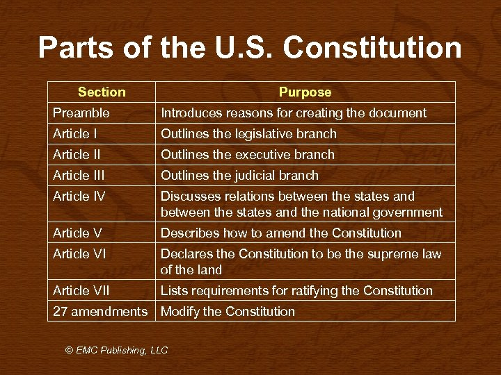 Parts of the U. S. Constitution Section Purpose Preamble Introduces reasons for creating the