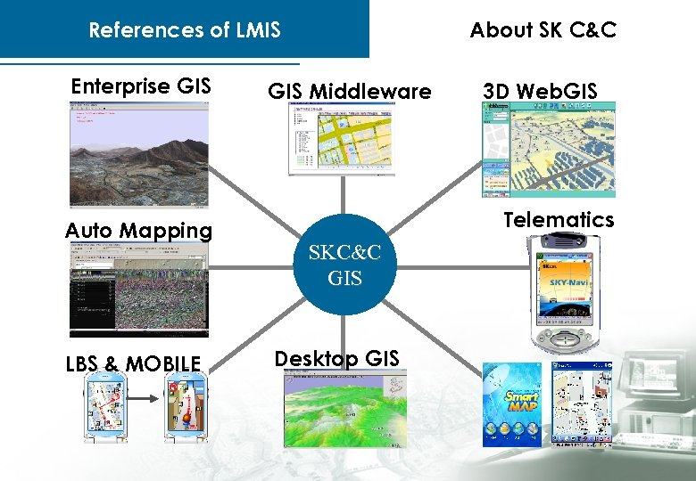 References of LMIS Enterprise GIS Auto Mapping LBS & MOBILE About SK C&C GIS