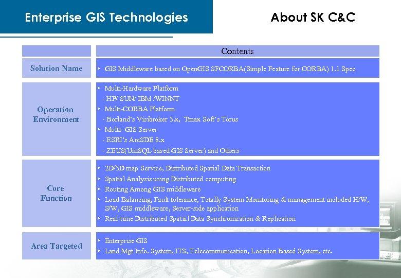 Enterprise GIS Technologies About SK C&C Contents Solution Name Operation Environment Core Function Area
